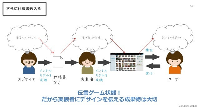 56 UIデザイナー ユーザー 想定していること (メンタルモデル) メンタル モデルを 反映 検証 実行 (Gokaichi 2013) メンタル モデルを 反映実装者 受け取った仕様 仕様書 など 伝言ゲーム状態! だから実装者にデザインを...