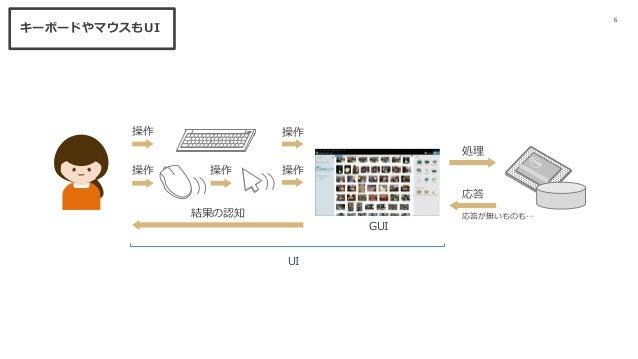 6 操作 結果の認知 GUI 操作 操作 処理 応答 応答が無いものも… 操作 操作 キーボードやマウスもUI UI
