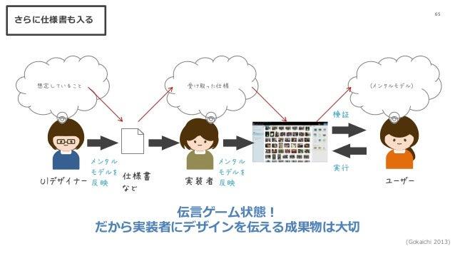65 UIデザイナー ユーザー 想定していること (メンタルモデル) メンタル モデルを 反映 検証 実行 (Gokaichi 2013) メンタル モデルを 反映実装者 受け取った仕様 仕様書 など 伝言ゲーム状態! だから実装者にデザインを...