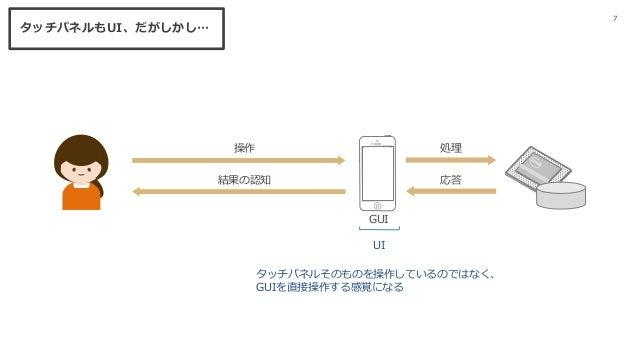 タッチパネルそのものを操作しているのではなく、 GUIを直接操作する感覚になる GUI 処理 応答 12:34●●●●● 100% 結果の認知 操作 7 タッチパネルもUI、だがしかし… UI
