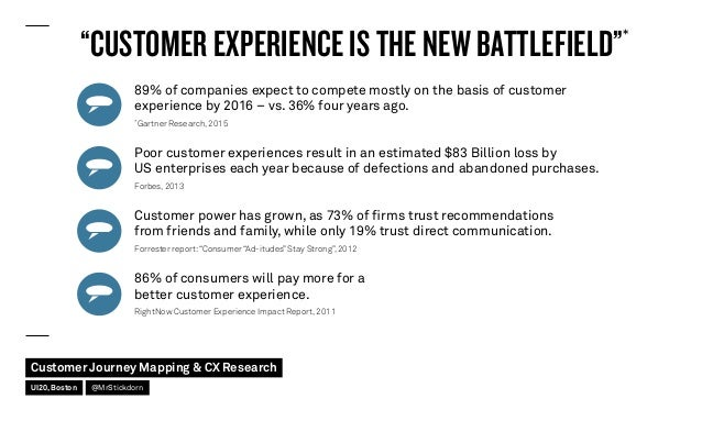 Customer Journey Mapping and CX Research Slide 2