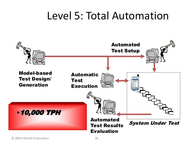 Software Testing Models Patterns Tools