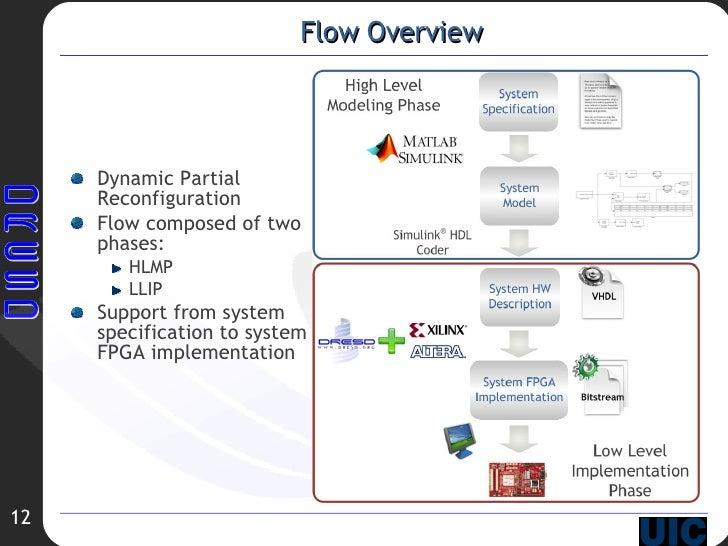 Flow Overview <ul><li>Dynamic Partial  Reconfiguration </li></ul><ul><li>Flow composed of two phases: </li></ul><ul><ul><l...