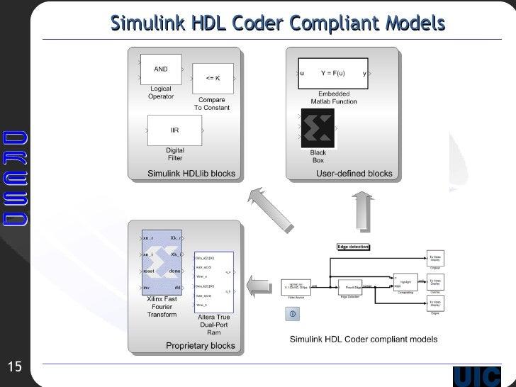 Simulink HDL Coder Compliant Models