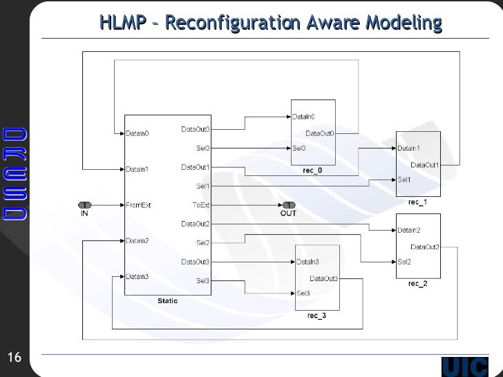 HLMP – Reconfiguration Aware Modeling