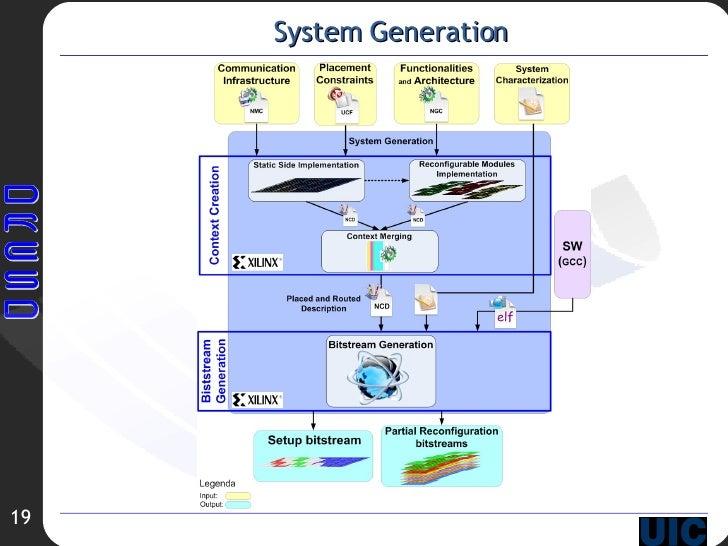 System Generation