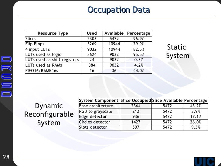 Occupation Data Static  System Dynamic Reconfigurable System