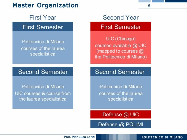 Uic polimi master of science in computer science presentation for Master politecnico