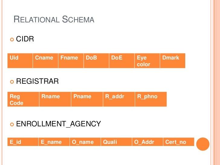 RELATIONAL SCHEMA   CIDRUid        Cname    Fname   DoB     DoE    Eye      Dmark                                        ...