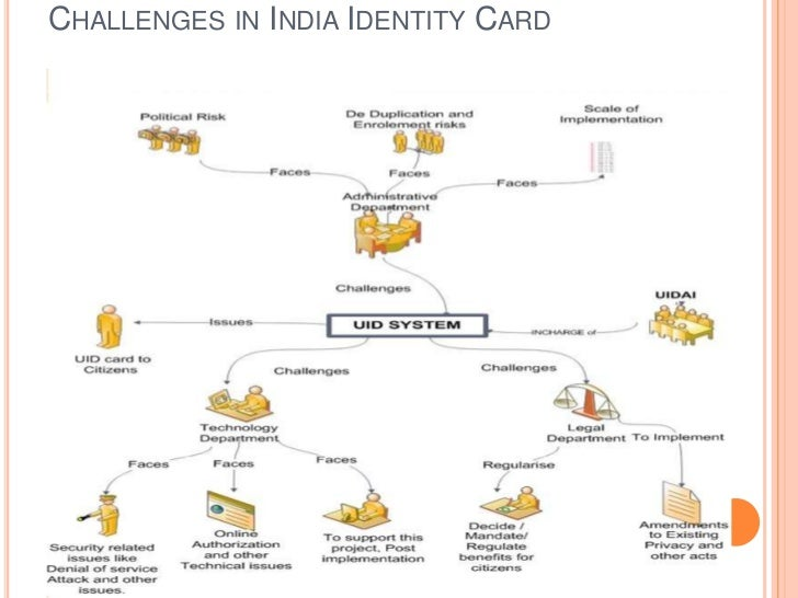 CHALLENGES IN INDIA IDENTITY CARD