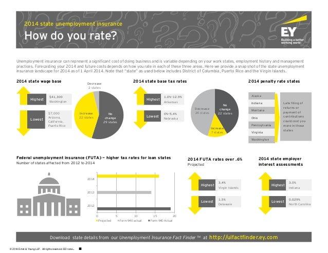 2014 state base tax rates Highest Lowest 1.0%–12.9% Arkansas 0%–5.4% Nebraska Alaska Indiana Montana Ohio Pennsylvania Vir...