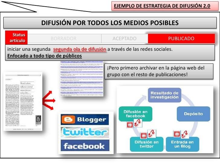 EJEMPLO DE ESTRATEGIA DE DIFUSIÓN 2.0<br />DIFUSIÓN POR TODOS LOS MEDIOS POSIBLES<br />Status<br />artículo<br />PUBLICADO...
