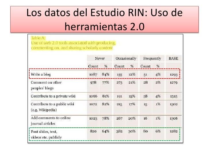 Los datos del Estudio RIN: Uso de herramientas 2.0<br />