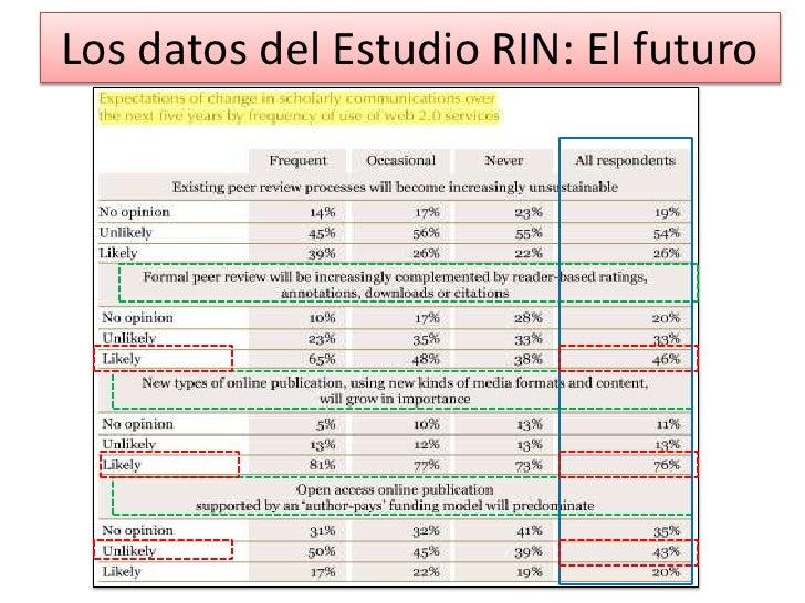 Los datos del Estudio RIN: El futuro<br />
