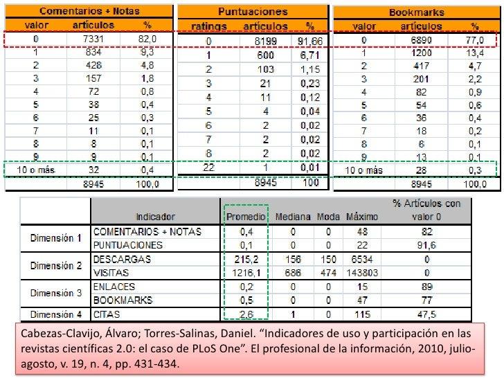 """Cabezas-Clavijo, Álvaro; Torres-Salinas, Daniel. """"Indicadores de uso y participación en las revistas científicas 2.0: el c..."""