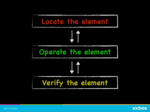 Locate the element Operate the element Verify the element