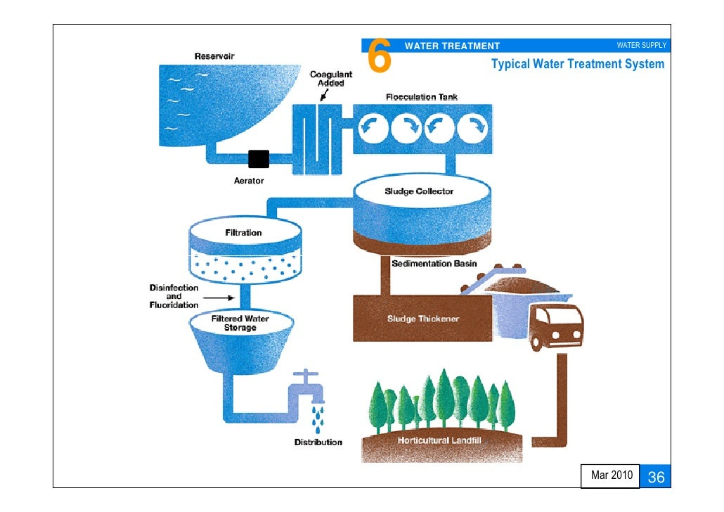 Water supply design approach and methodologies - Household water treatment a traditional approach ...