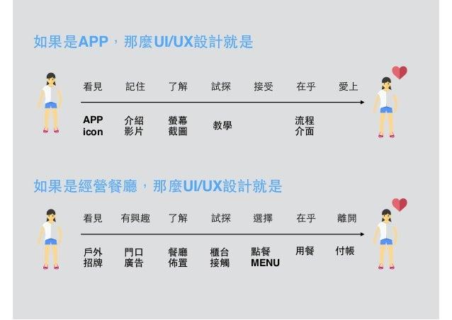 如果是APP,那麼UI/UX設計就是 看⾒見 記住 了解 試探 接受 在乎 愛上 APP icon 介紹 影⽚片 螢幕 截圖 教學 流程 介⾯面 如果是經營餐廳,那麼UI/UX設計就是 看⾒見 有興趣 了解 試探 選擇 在乎 離開 ⼾戶外 招牌...
