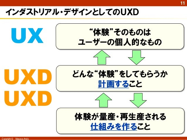 """11   インダストリアル・デザインとしてのUXD        UX                   """"体験""""そのものは                            ユーザーの個人的なもの UXD                ..."""