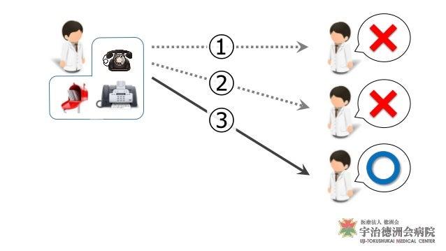 営業報告 イベント管理 連携医DB ファイル共有 空床状況 転院相談 ファイル共有 院 内 院 外