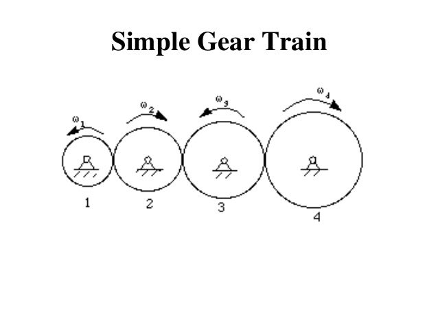 gear and gear trains ppt