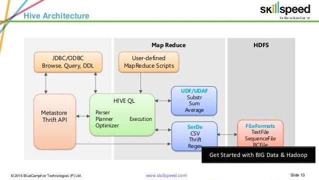 Hadoop hive tutorial hive fundamentals hive architecture for Architecture hadoop