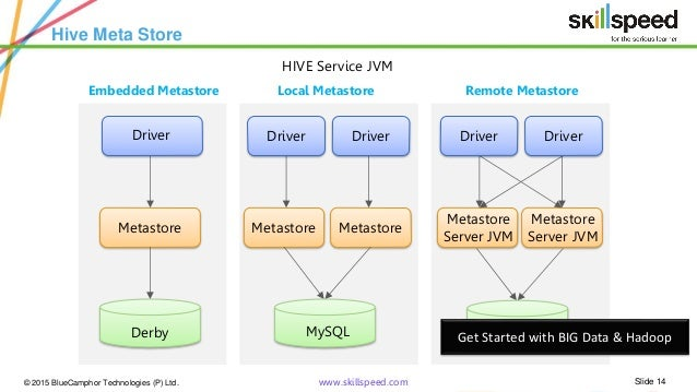 Hadoop Architecture Hive hadoop hive tutorial hive fundamentals hive ...