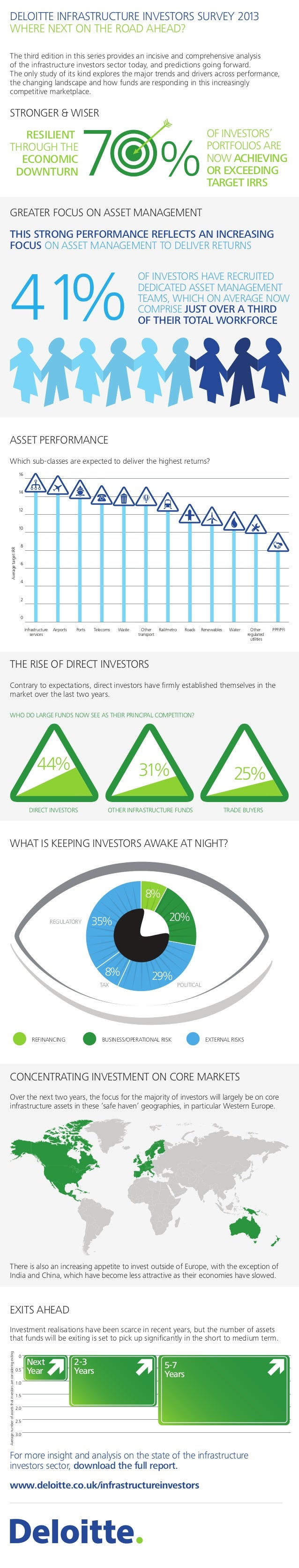 DELOITTE INFRASTRUCTURE INVESTORS SURVEY 2013 WHERE NEXT ON THE ROAD AHEAD? The third edition in this series provides an i...