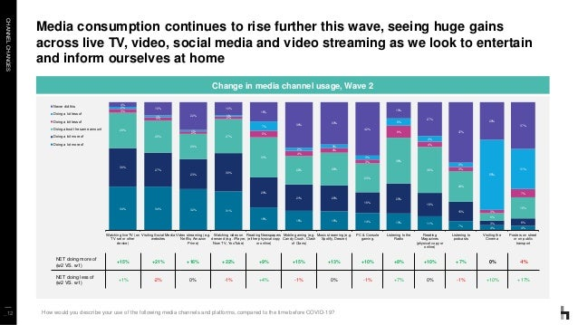 CHANNELCHANGES _12 Media consumption continues to rise further this wave, seeing huge gains across live TV, video, social ...
