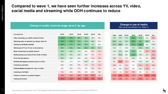 CHANNELCHANGES _14 Compared to wave 1, we have seen further increases across YV, video, social media and streaming while O...