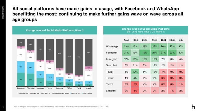 SOCIALMEDIA All social platforms have made gains in usage, with Facebook and WhatsApp benefitting the most; continuing to ...