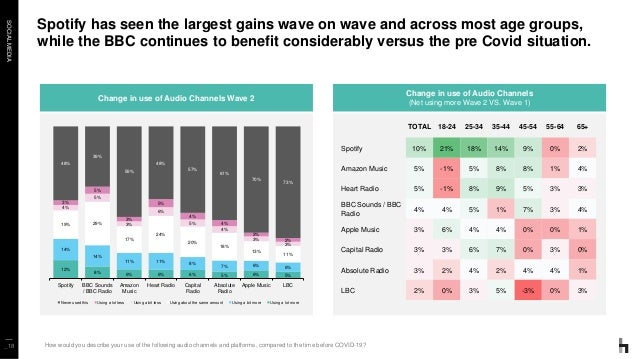 SOCIALMEDIA Spotify has seen the largest gains wave on wave and across most age groups, while the BBC continues to benefit...