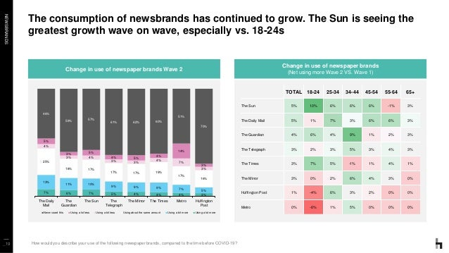NEWSBRANDS The consumption of newsbrands has continued to grow. The Sun is seeing the greatest growth wave on wave, especi...