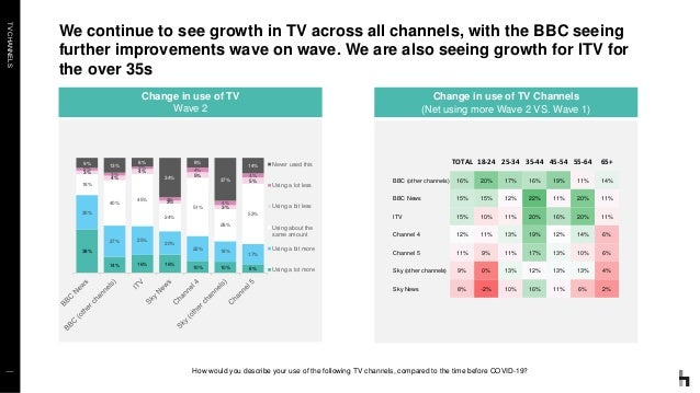 TVCHANNELS We continue to see growth in TV across all channels, with the BBC seeing further improvements wave on wave. We ...