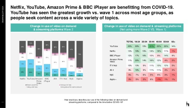 VOD&STREAMING Netflix, YouTube, Amazon Prime & BBC iPlayer are benefitting from COVID-19. YouTube has seen the greatest gr...