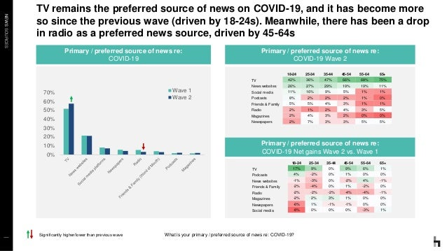NEWSSOURCES TV remains the preferred source of news on COVID-19, and it has become more so since the previous wave (driven...