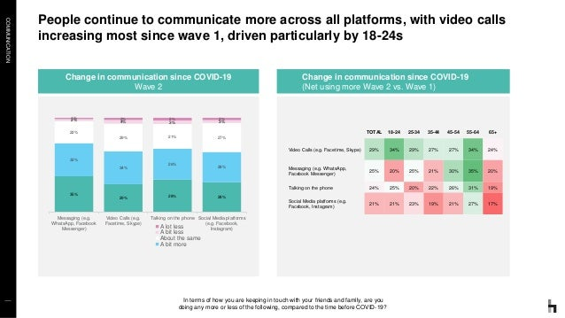COMMUNICATION People continue to communicate more across all platforms, with video calls increasing most since wave 1, dri...