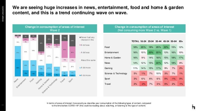 CONTENTAREAS We are seeing huge increases in news, entertainment, food and home & garden content, and this is a trend cont...
