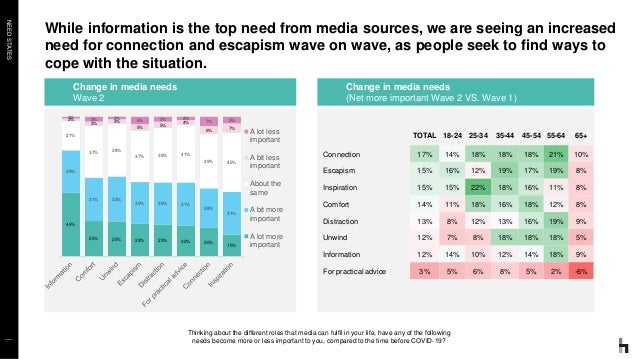NEEDSTATES While information is the top need from media sources, we are seeing an increased need for connection and escapi...