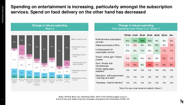 LEISURESPENDING Spending on entertainment is increasing, particularly amongst the subscription services. Spend on food del...