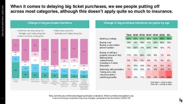 BIGTICKETPURCHASEINTENTIONS Now, we'd like you to think about bigger purchases or decisions. Which currently best applies ...
