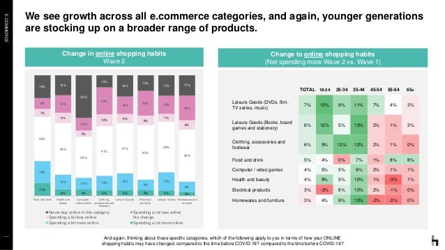 E.COMMERCE We see growth across all e.commerce categories, and again, younger generations are stocking up on a broader ran...