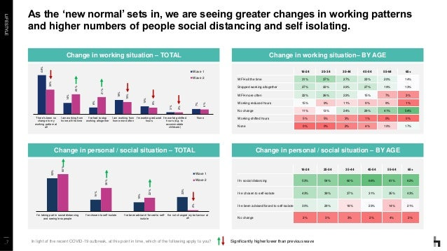 LIFESTYLE _7 As the 'new normal' sets in, we are seeing greater changes in working patterns and higher numbers of people s...