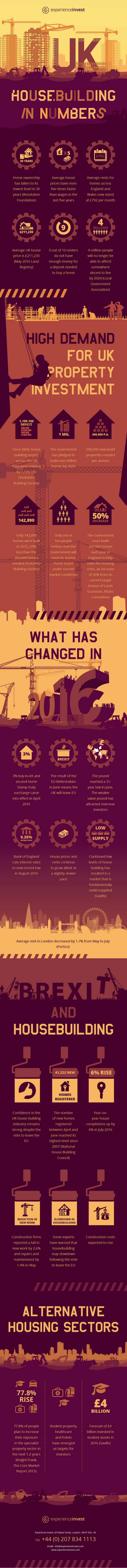 Infographic UK Housebuilding in Numbers