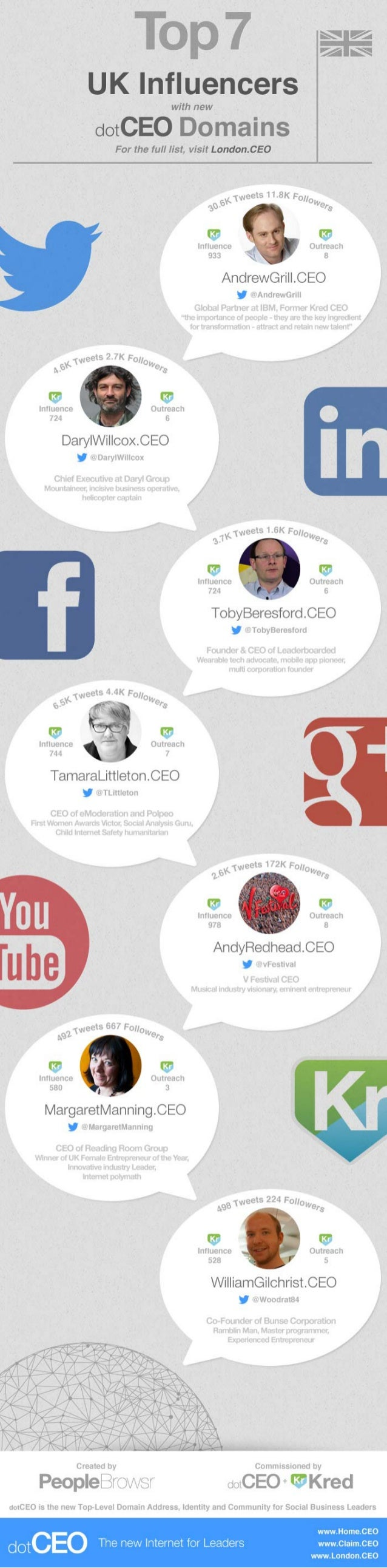 Top 7 UK Influencers in the London.CEO Business Community