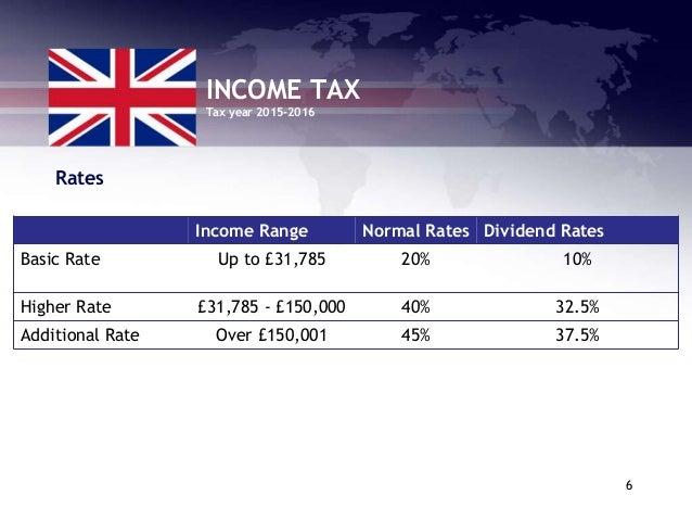 Uk tax forex profits