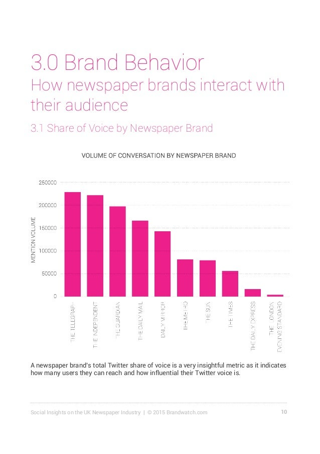 11Social Insights on the UK Newspaper Industry | © 2015 Brandwatch.com Share of voice is generally tied to the volume of a...