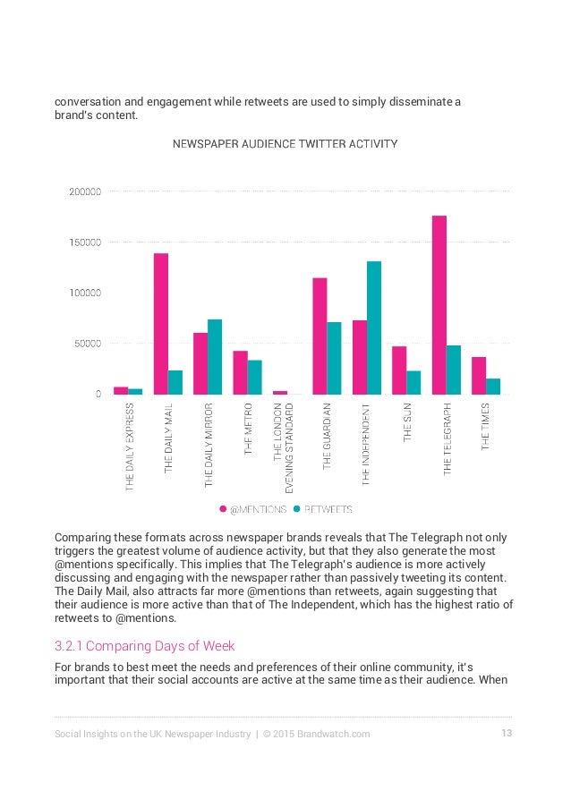 14Social Insights on the UK Newspaper Industry | © 2015 Brandwatch.com brands communicate alongside their followers, their...