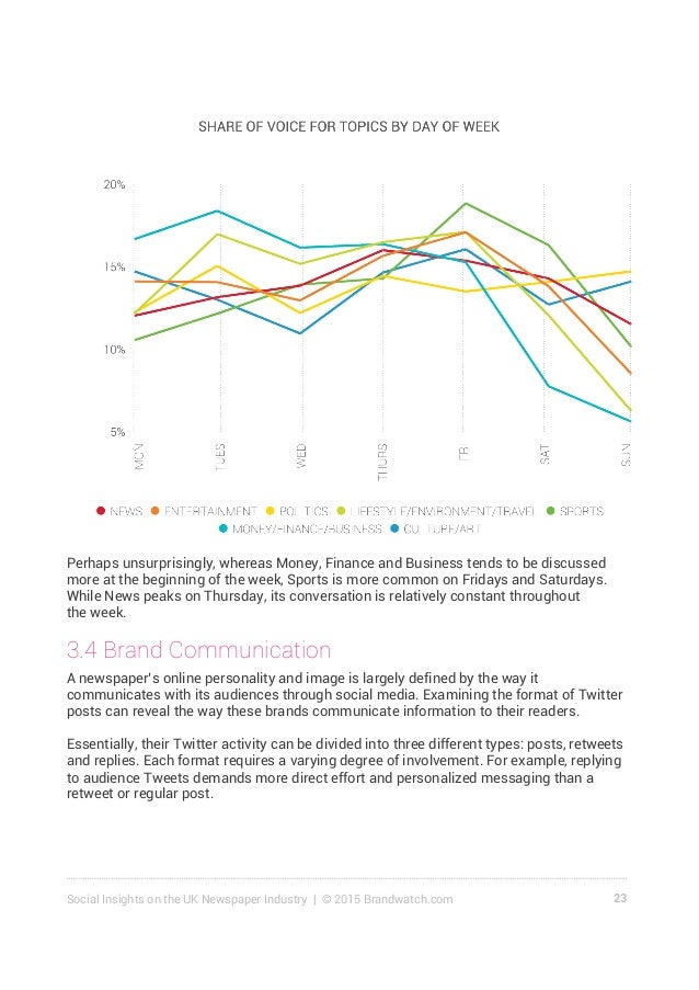 24Social Insights on the UK Newspaper Industry | © 2015 Brandwatch.com Tweeting an average of 176 posts per day, The Guard...