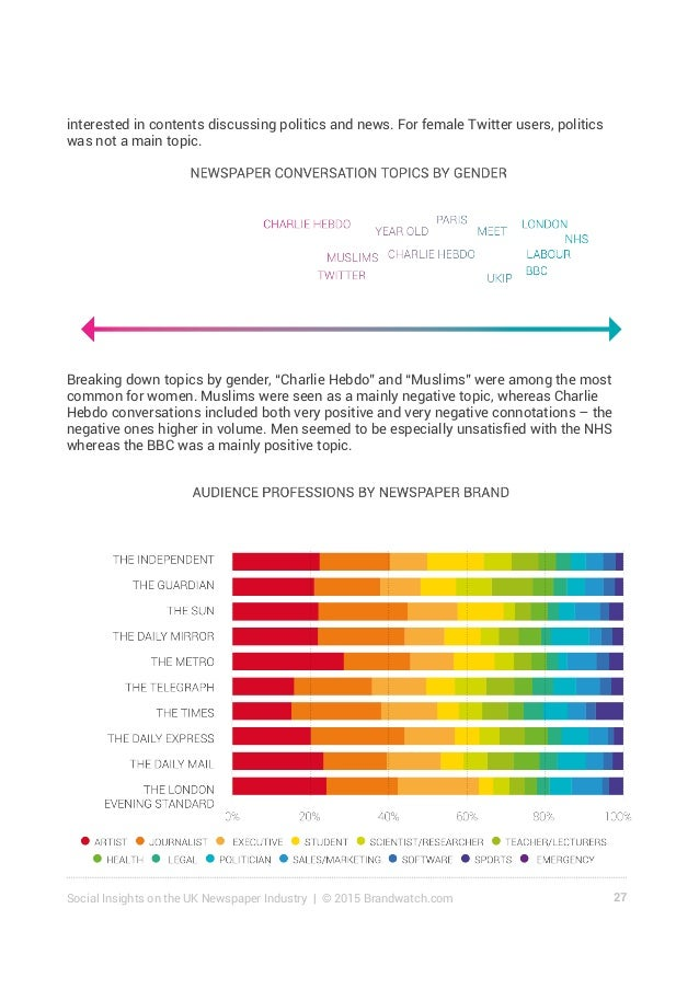 28Social Insights on the UK Newspaper Industry | © 2015 Brandwatch.com 4.2 Profession Artists, Journalists, Students and E...